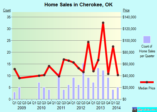 Cherokee,OK real estate house value index trend