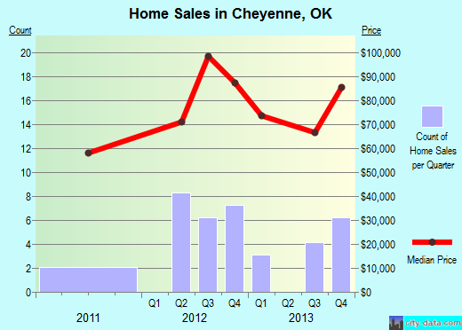 Cheyenne,OK real estate house value index trend
