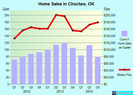 Choctaw,OK real estate house value index trend