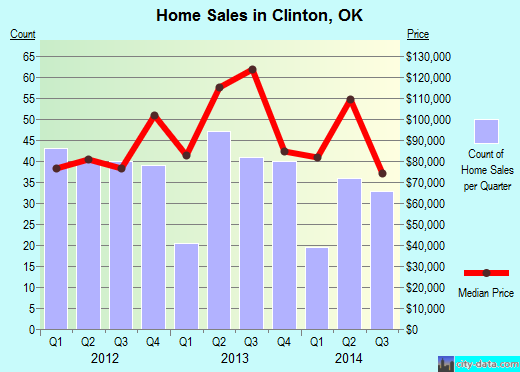 Clinton,OK real estate house value index trend
