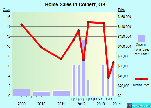 Colbert,OK real estate house value index trend