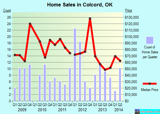 Colcord,OK real estate house value index trend