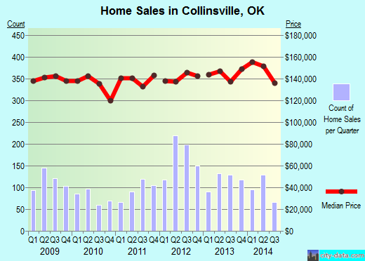 Collinsville,OK real estate house value index trend