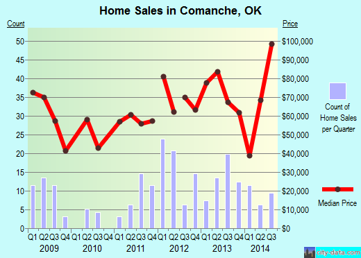 Comanche,OK real estate house value index trend
