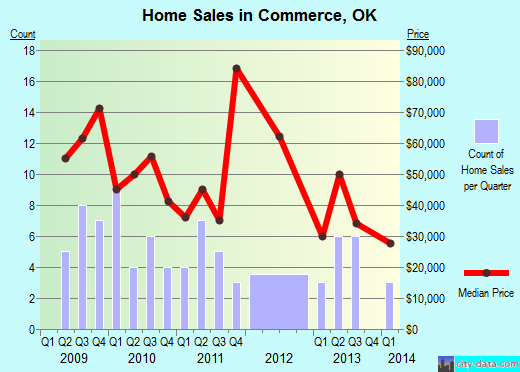Commerce,OK real estate house value index trend