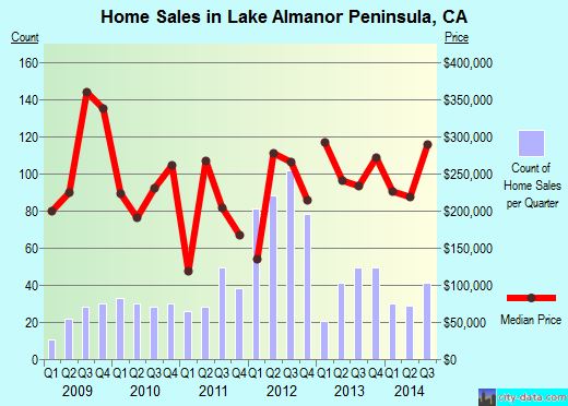 Lake Almanor Peninsula,CA real estate house value index trend