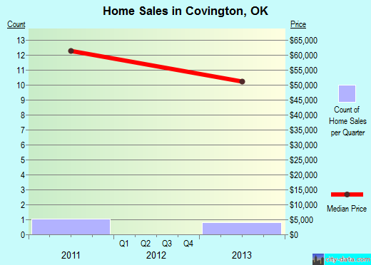 Covington,OK real estate house value index trend