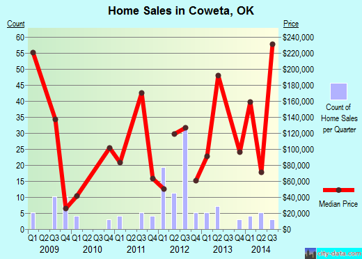 Coweta,OK real estate house value index trend