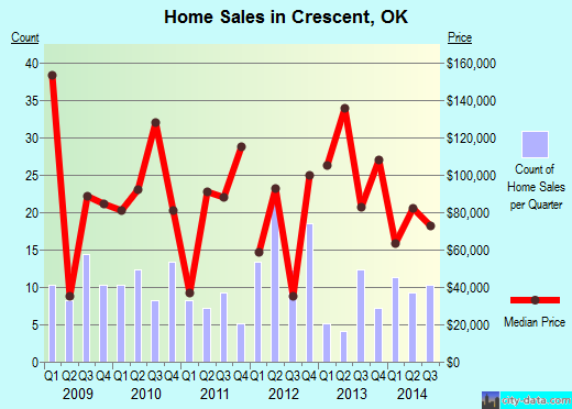 Crescent,OK real estate house value index trend