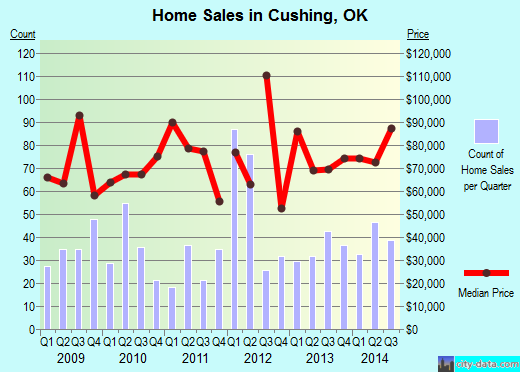Cushing,OK index of house prices