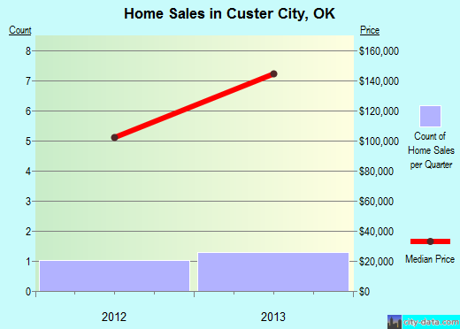 Custer City,OK real estate house value index trend