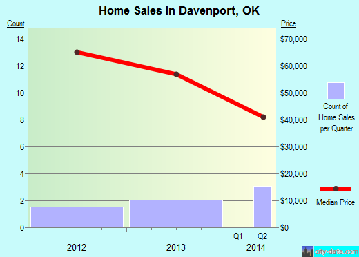 Davenport,OK real estate house value index trend