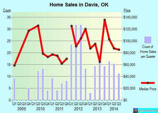 Davis,OK real estate house value index trend