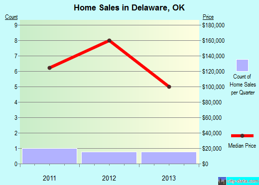 Delaware,OK real estate house value index trend