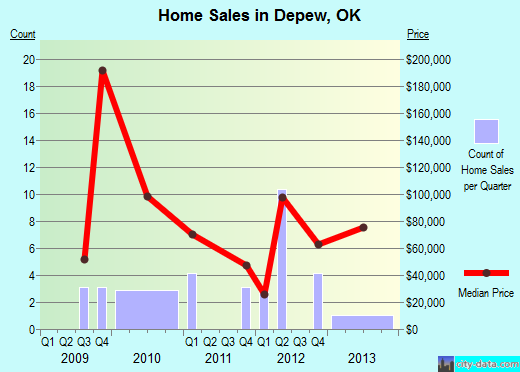 Depew,OK real estate house value index trend