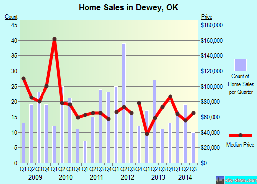 Dewey,OK real estate house value index trend