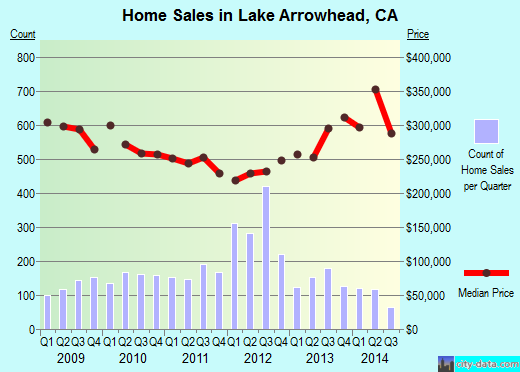 Lake Arrowhead,CA real estate house value index trend