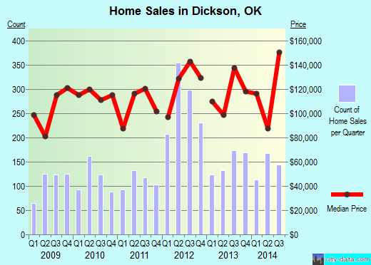 Dickson,OK real estate house value index trend
