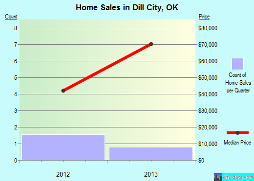 Dill City,OK real estate house value index trend