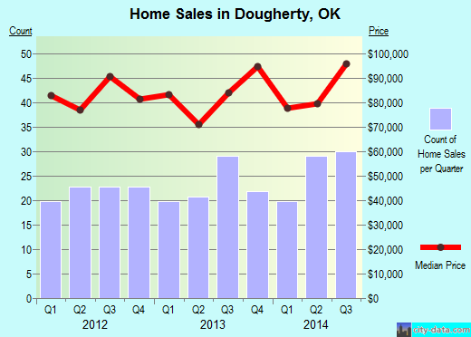 Dougherty,OK real estate house value index trend