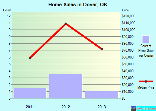 Dover,OK real estate house value index trend