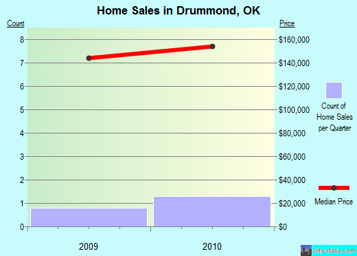 Drummond,OK real estate house value index trend