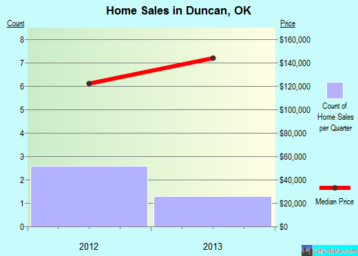 Duncan,OK real estate house value index trend