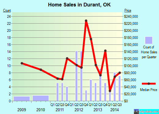 Durant,OK real estate house value index trend