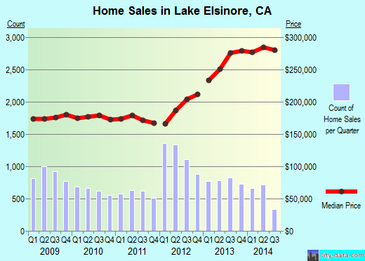 Lake Elsinore,CA real estate house value index trend