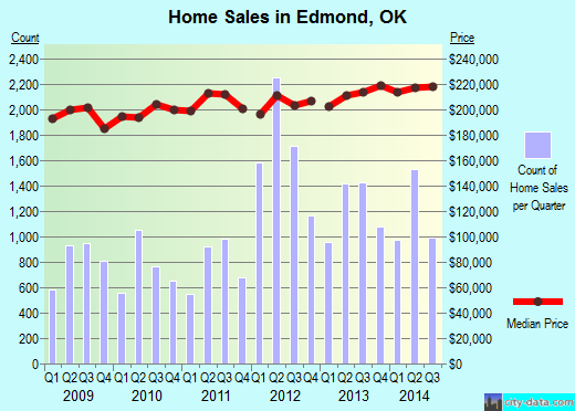 Edmond,OK real estate house value index trend