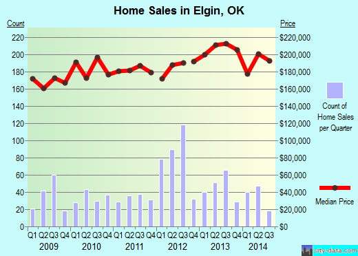 Elgin,OK real estate house value index trend