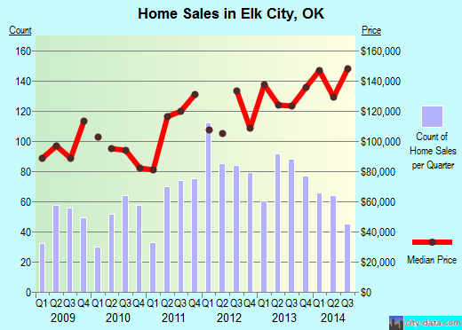 Elk City,OK real estate house value index trend