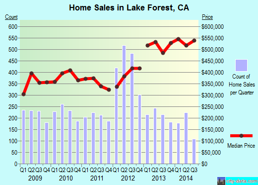 Lake Forest,CA real estate house value index trend