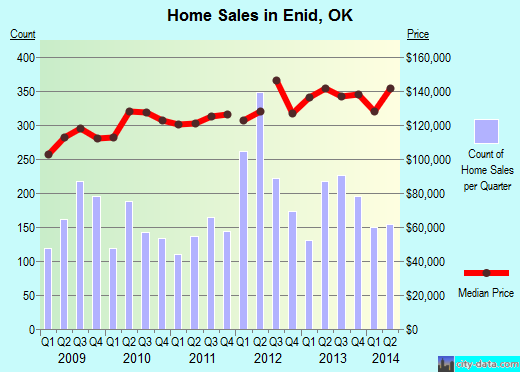 Enid,OK real estate house value index trend