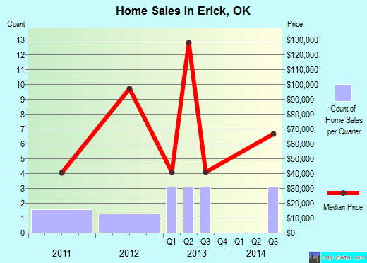 Erick,OK real estate house value index trend