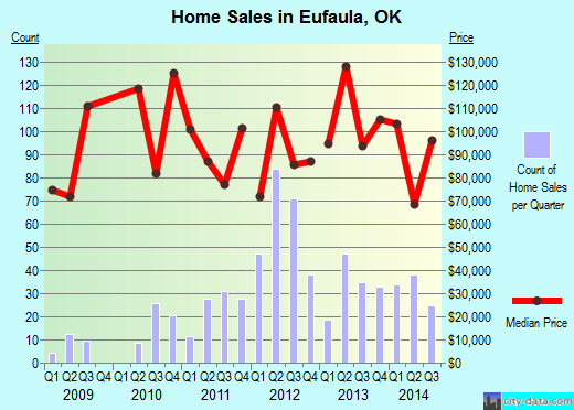 Eufaula,OK real estate house value index trend