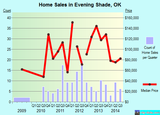 Evening Shade,OK real estate house value index trend