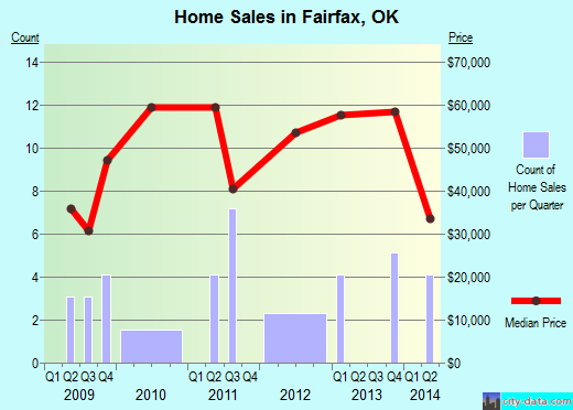 Fairfax,OK real estate house value index trend