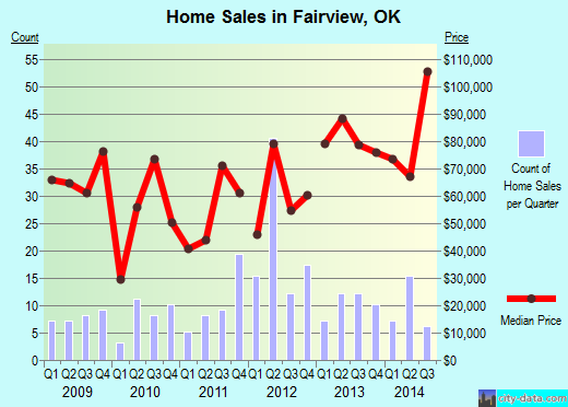 Fairview,OK real estate house value index trend