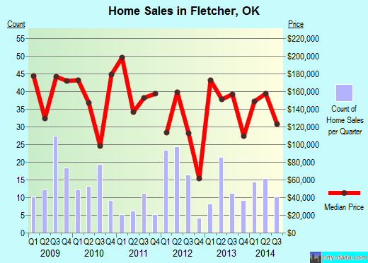 Fletcher,OK real estate house value index trend