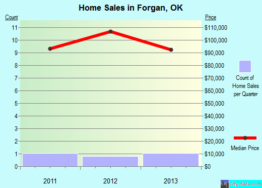 Forgan,OK real estate house value index trend