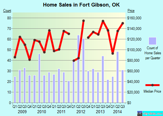 Fort Gibson,OK real estate house value index trend
