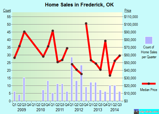 Frederick,OK index of house prices