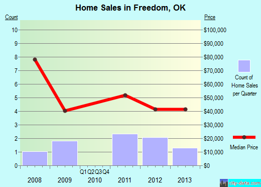 Freedom,OK real estate house value index trend