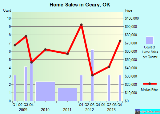 Geary,OK real estate house value index trend