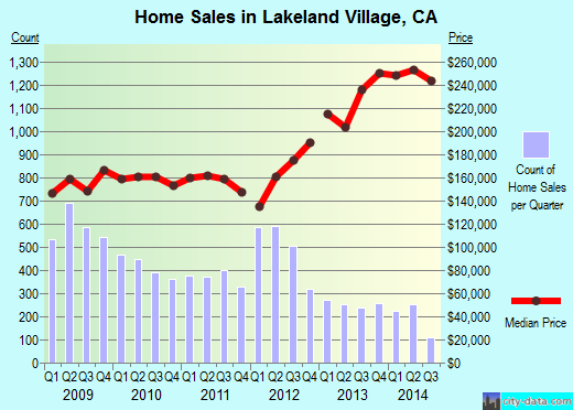Lakeland Village,CA real estate house value index trend