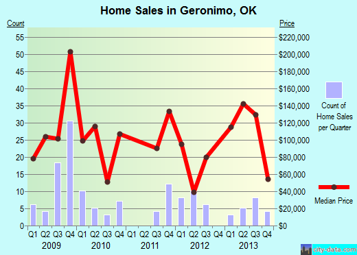 Geronimo,OK real estate house value index trend