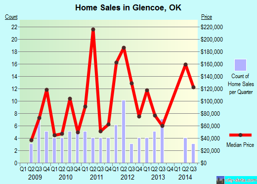 Glencoe,OK real estate house value index trend