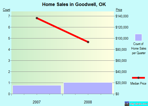 Goodwell,OK real estate house value index trend