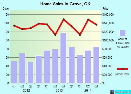 Grove,OK index of house prices